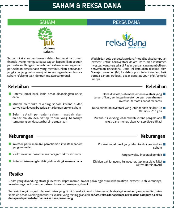 Investasi Reksa Dana Aman & Mudah Di Danareksa Investment Management 3