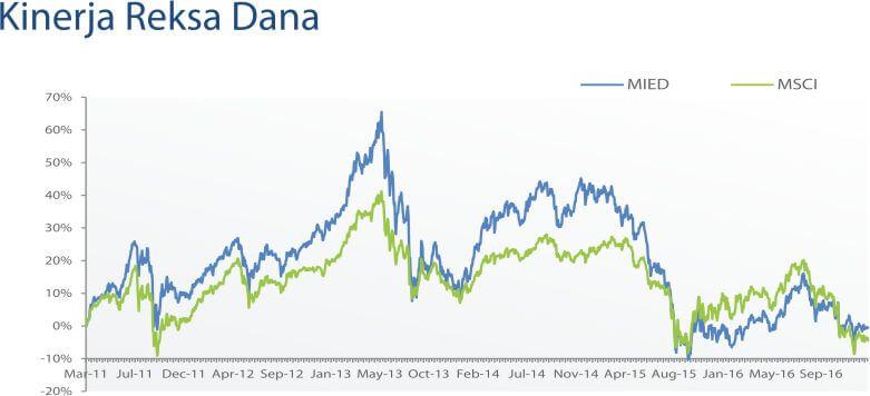 """Cara Membaca Laporan Reksa Dana <i>""""Fund Fact Sheet""""</i> 12"""