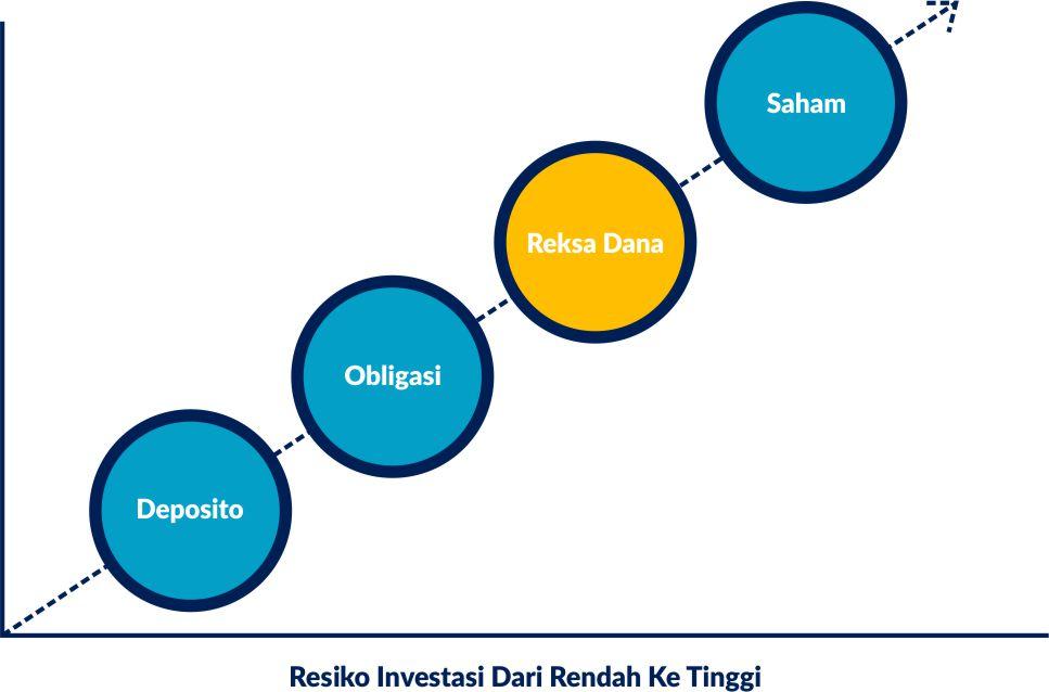 Investasi Reksa Dana Aman & Mudah Di Danareksa Investment Management 1