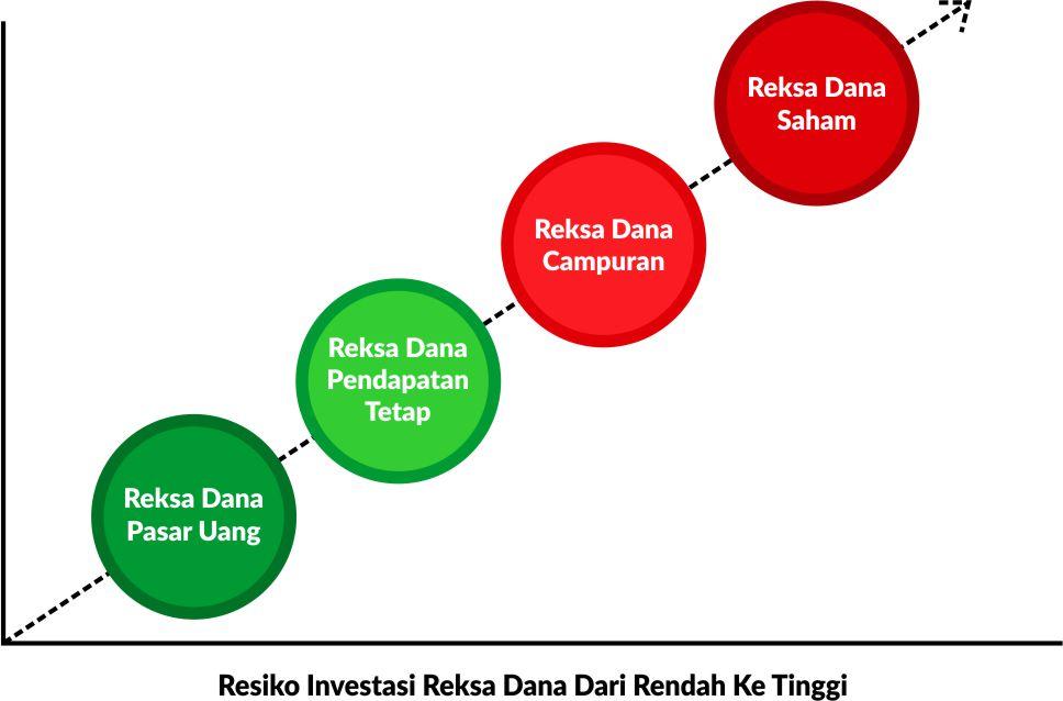 Investasi Reksa Dana Aman & Mudah Di Danareksa Investment Management 2
