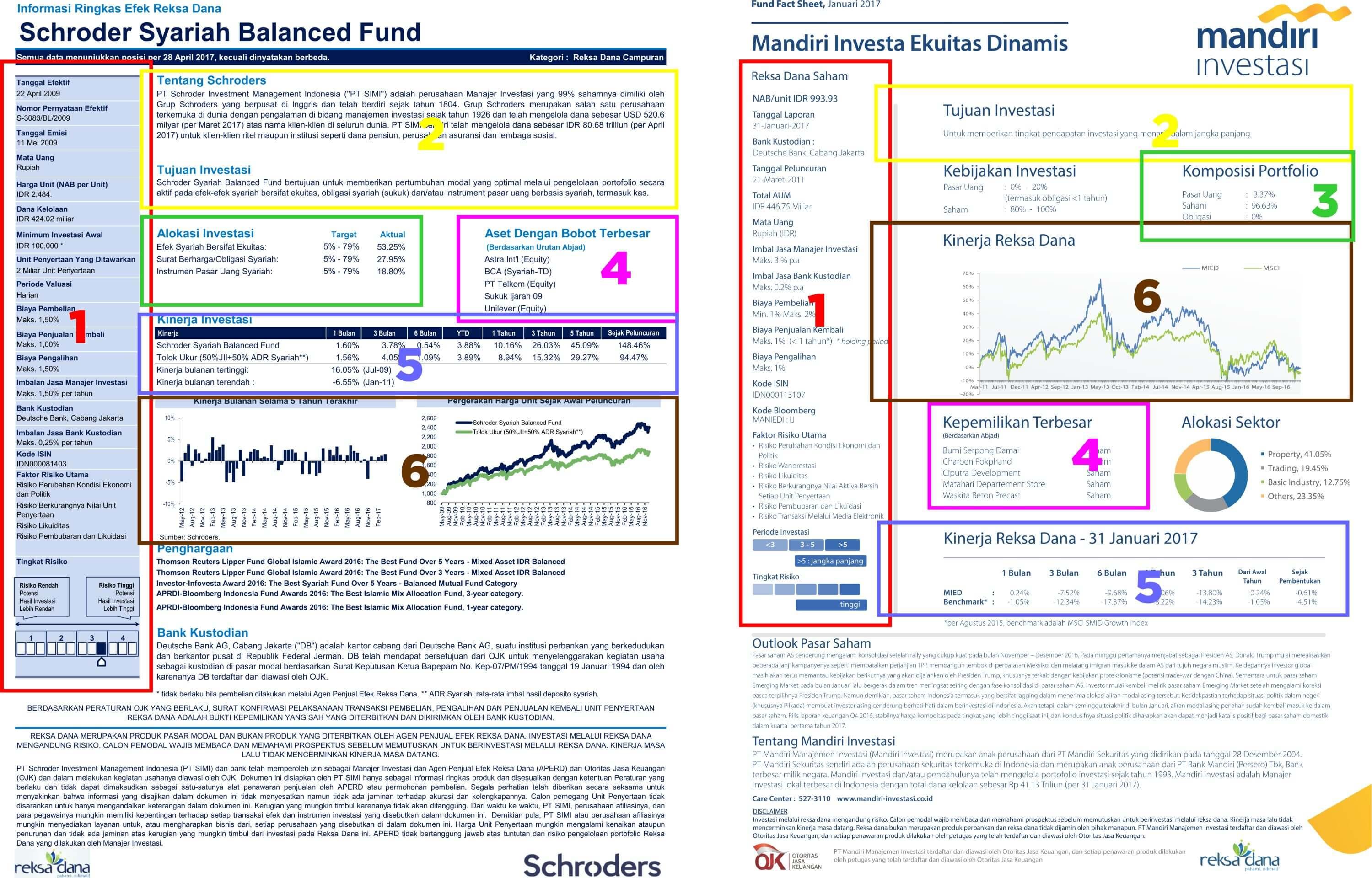 """Cara Membaca Laporan Reksa Dana <i>""""Fund Fact Sheet""""</i> 7"""
