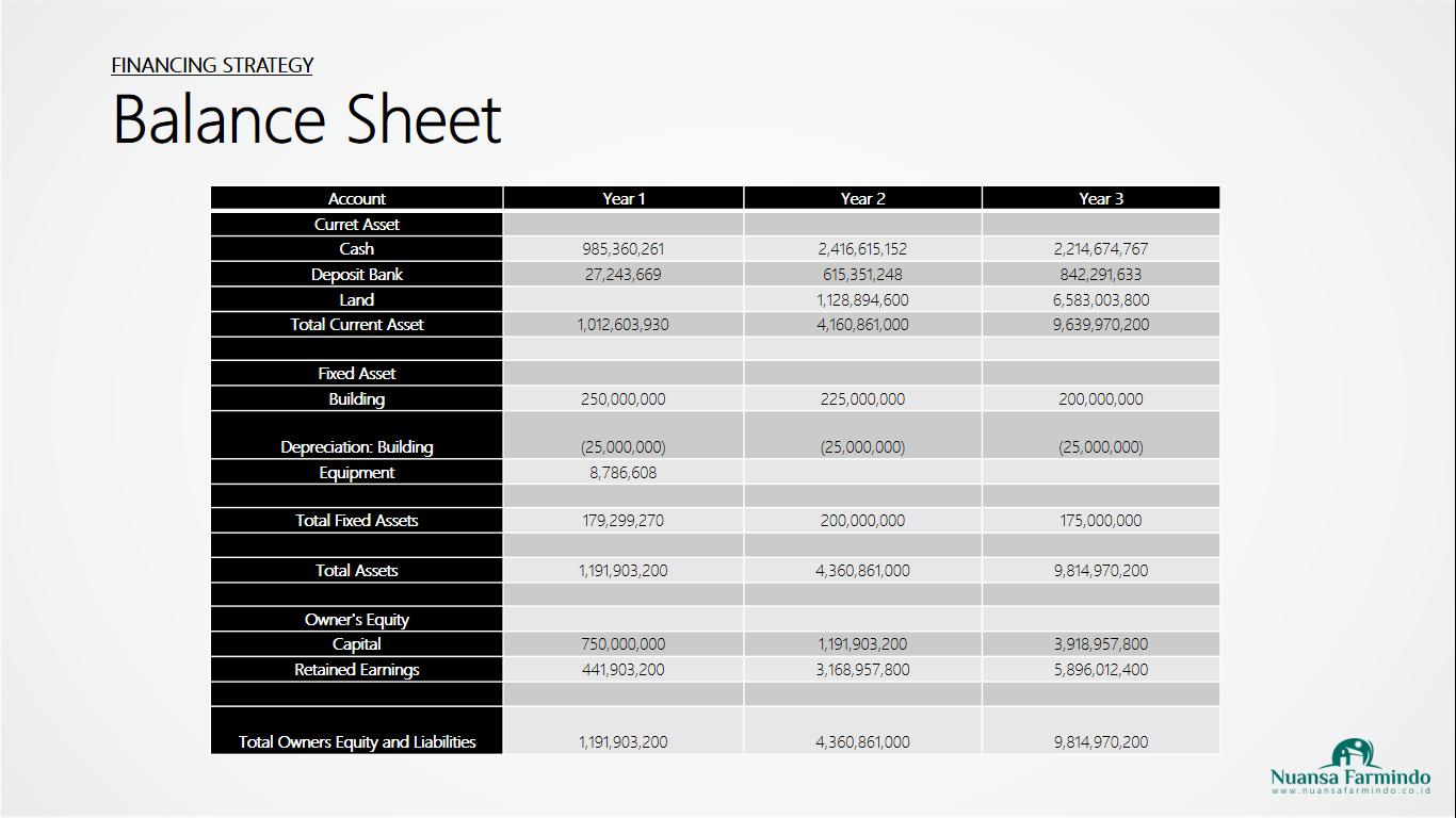 PowerPoint: Skripsi S1 Business Administration Oleh Muhammad Irfan 18