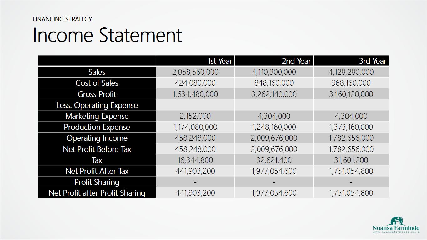 PowerPoint: Skripsi S1 Business Administration Oleh Muhammad Irfan 17