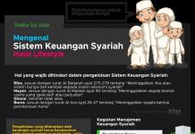 Mengenal Ekonomi Syariah