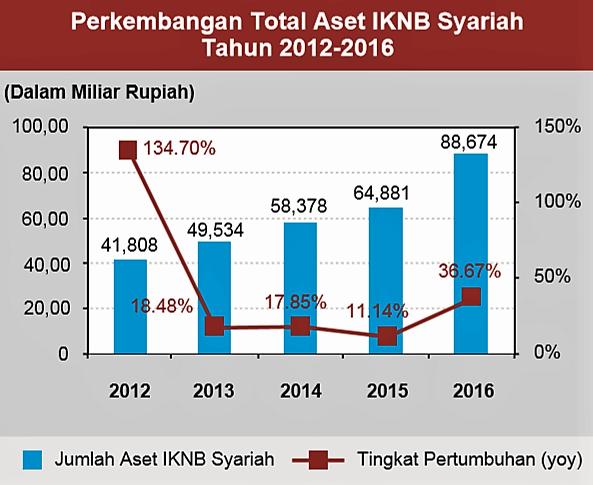 Artikel Tentang Bank Syariah Di Indonesia