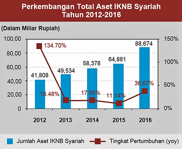Perkembangan Ekonomi Syariah Di Indonesia 6