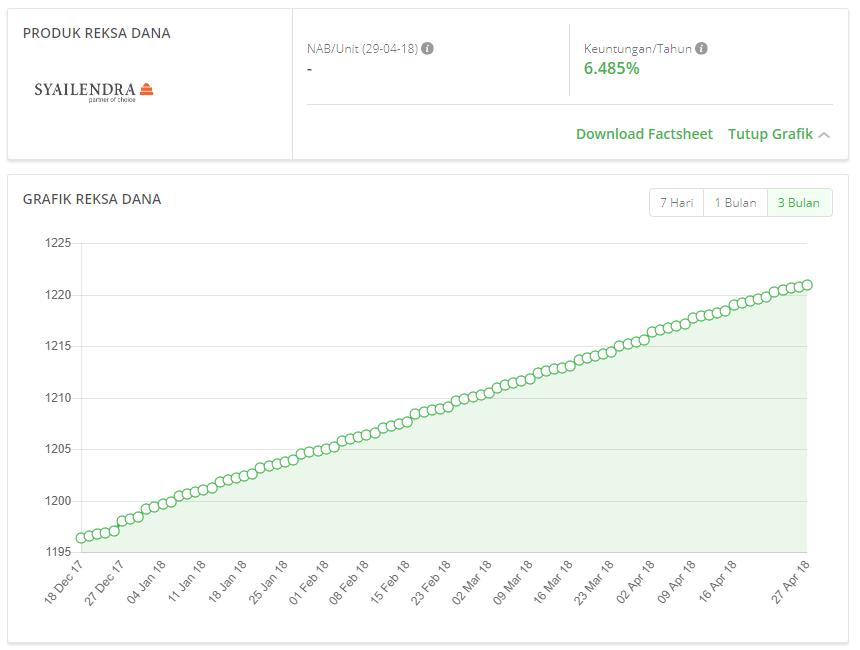 Cara Membeli Reksa Dana Di Tokopedia Reksa Dana, Mulai Dari Rp 10.000 (Update 17/12/19) 22