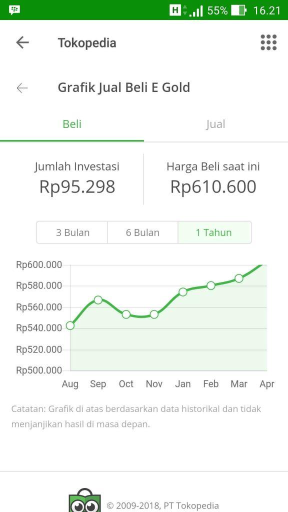 Cara Membeli Emas Melalui Tokopedia Emas, Mulai Dari Rp 500* (Update 17/1/19) 15