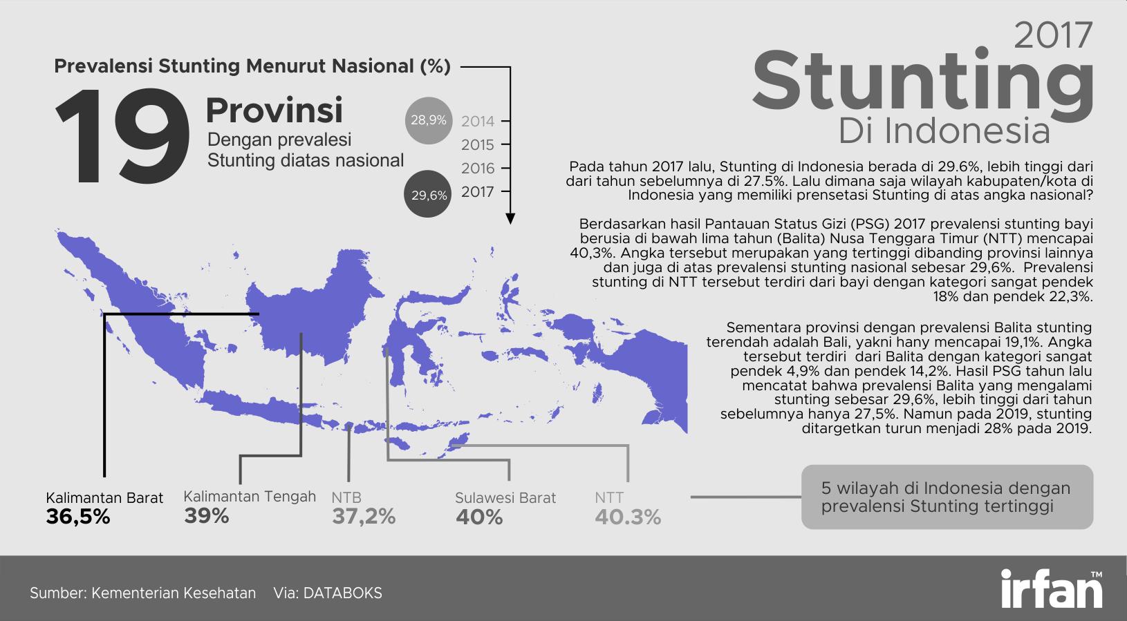 stunting di Indonesia 2017