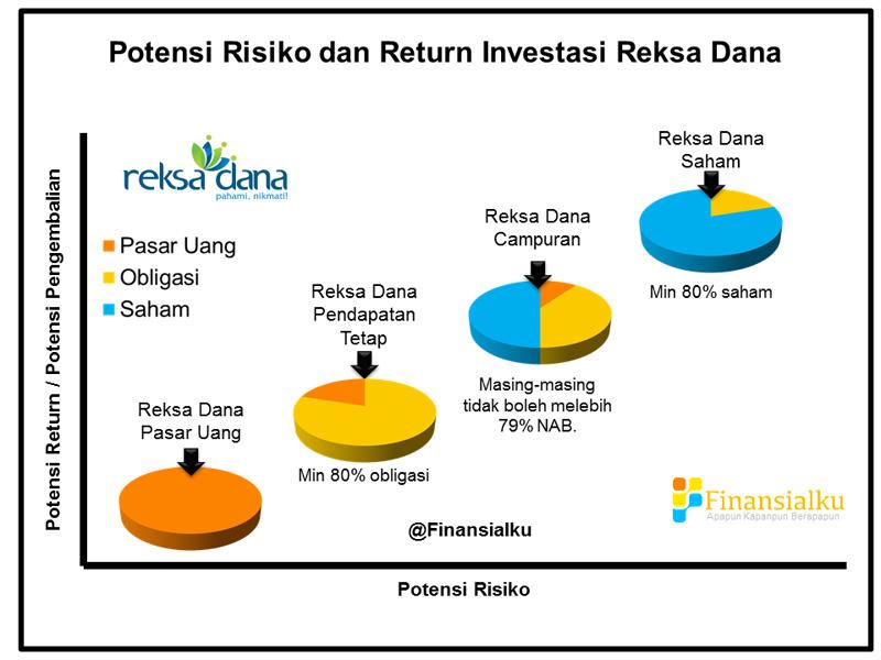 Potensi Return Risiko dan Komposisi Reksa Dana