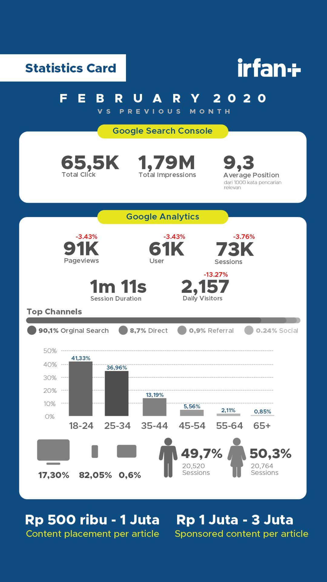 Partnership - Statistik Bulanan dan Tahunan - irfan+ 4