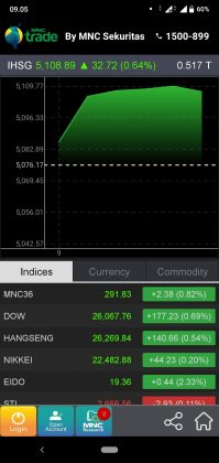 Cara beli saham di MNC Trade