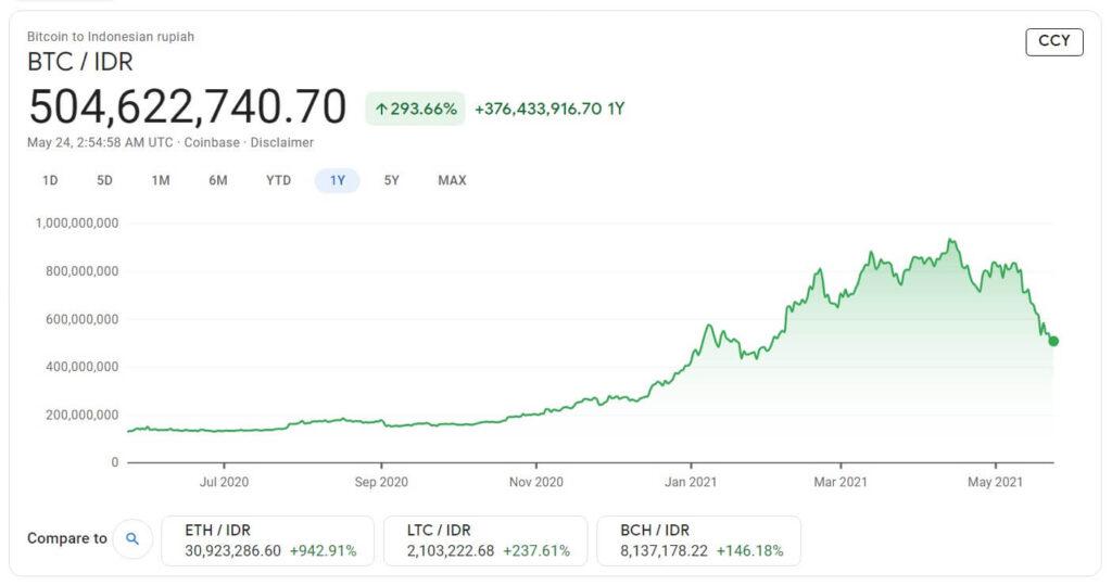 Bitcoin VS Saham VS Reksadana, Mana yang Lebih Aman? 2