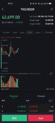 REVIEW Tokocrypto: Cara Daftar, Beli Bitcoin dan TKO 17