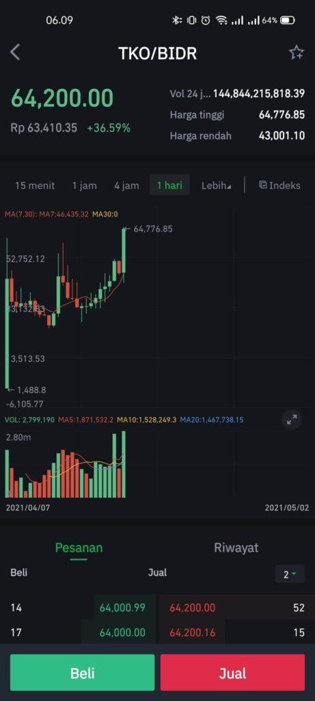 REVIEW Tokocrypto: Cara Daftar, Beli Bitcoin dan TKO 23