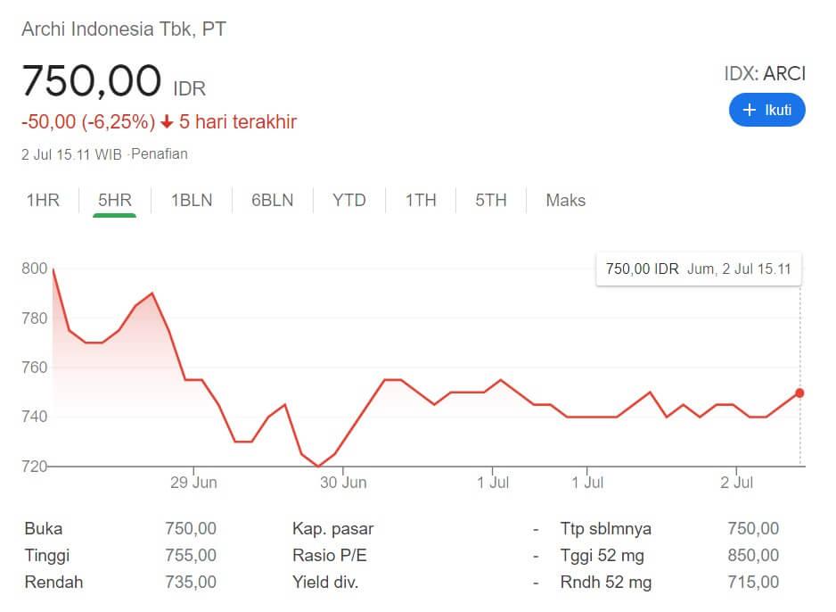 Pengalaman Beli Saham IPO di e-IPO, Bisa Mulai dari 1 Lot Aja! 23