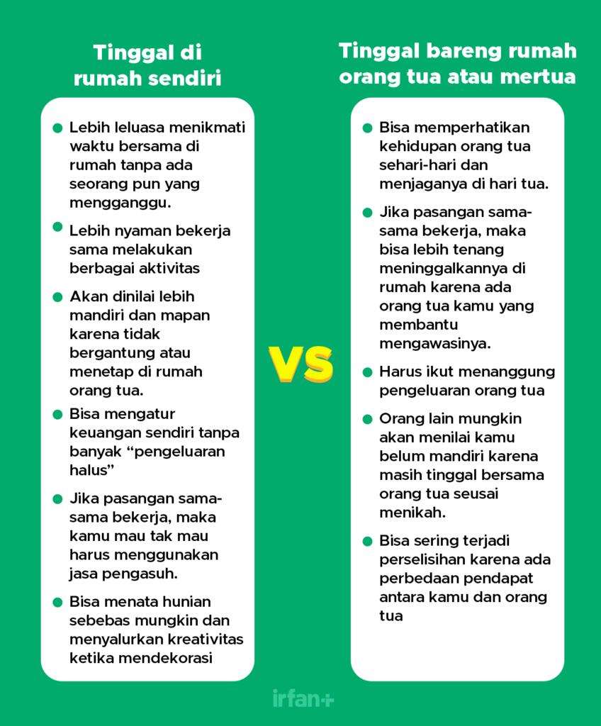 Tinggal di rumah sendiri VS rumah orang tua atau mertua (1)